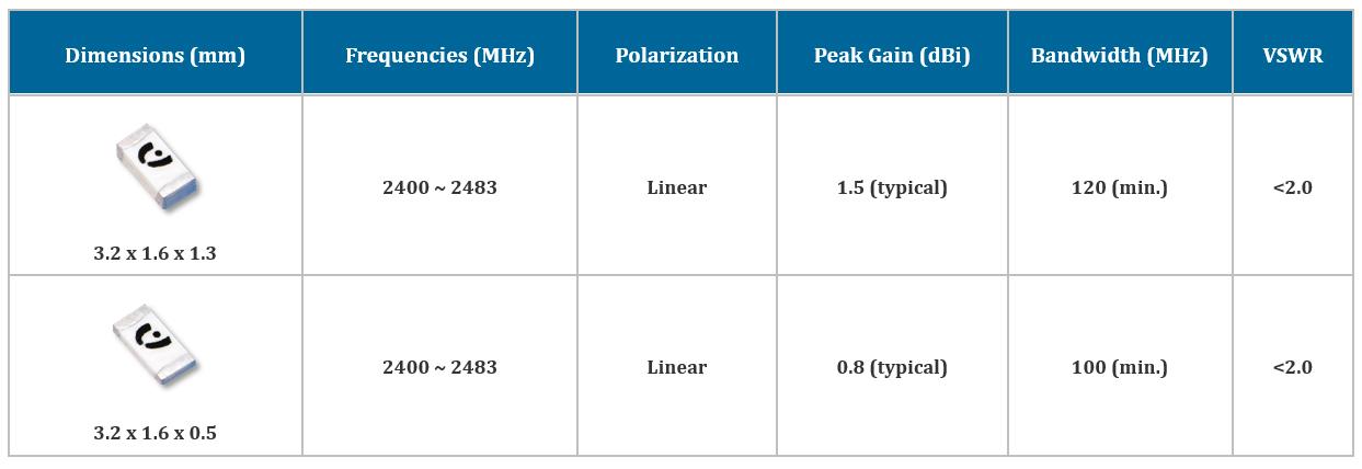 LTCC Chip Antenna Series