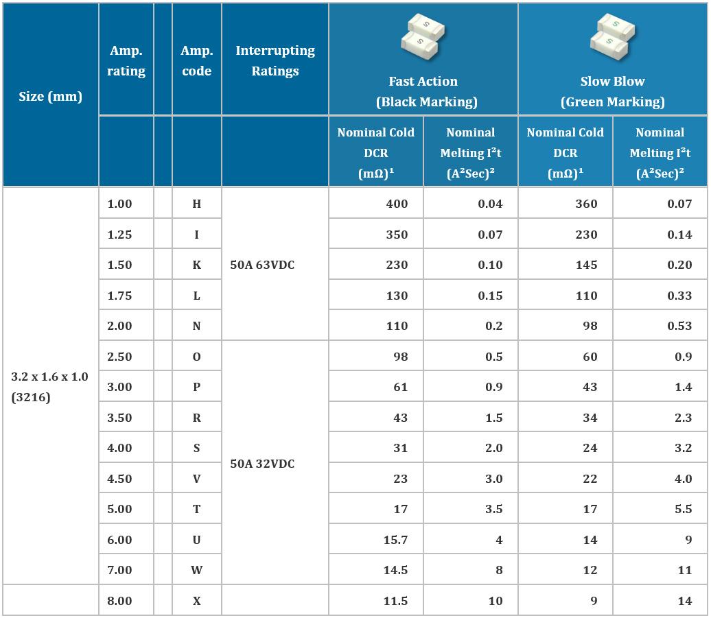 LTCC Chip Fuse Series